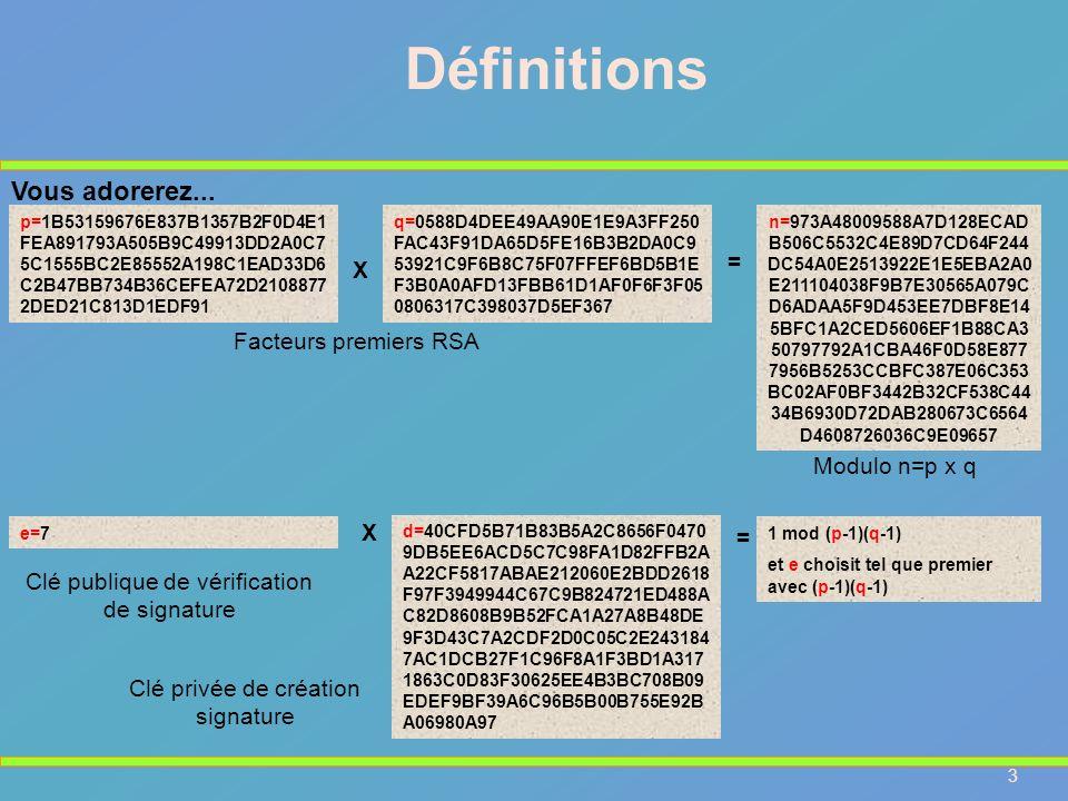 Définitions Vous adorerez... = X Facteurs premiers RSA Modulo n=p x q