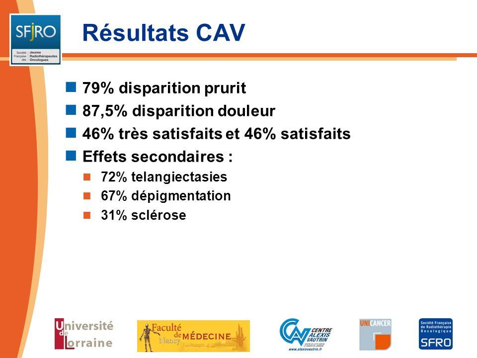 Résultats CAV 79% disparition prurit 87,5% disparition douleur