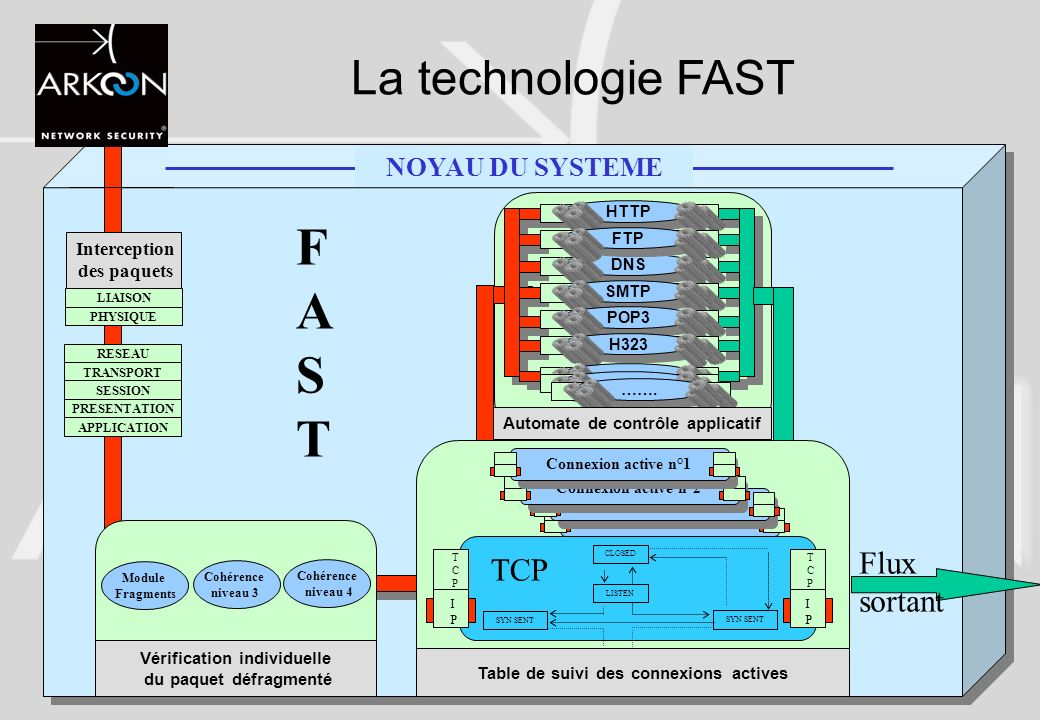 FAST La technologie FAST Flux sortant TCP NOYAU DU SYSTEME