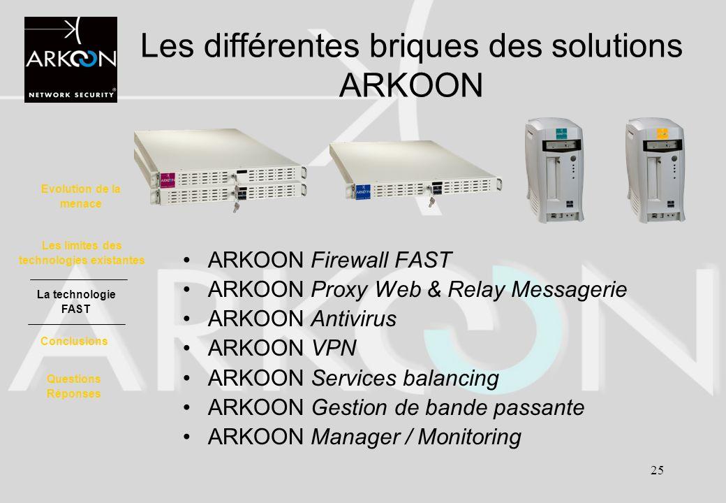 Les différentes briques des solutions ARKOON