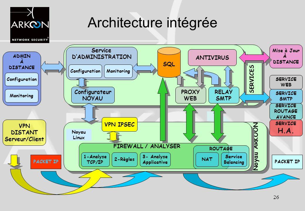 Architecture intégrée