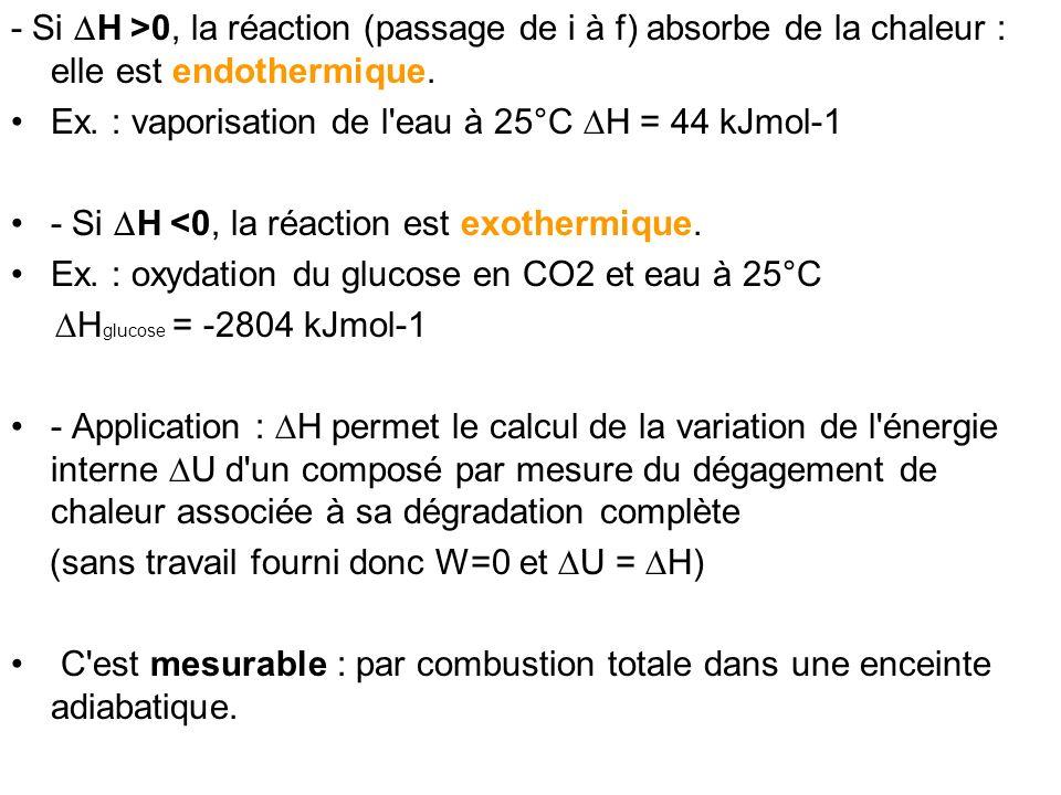 - Si DH >0, la réaction (passage de i à f) absorbe de la chaleur : elle est endothermique.