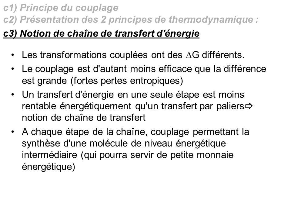 c1) Principe du couplage