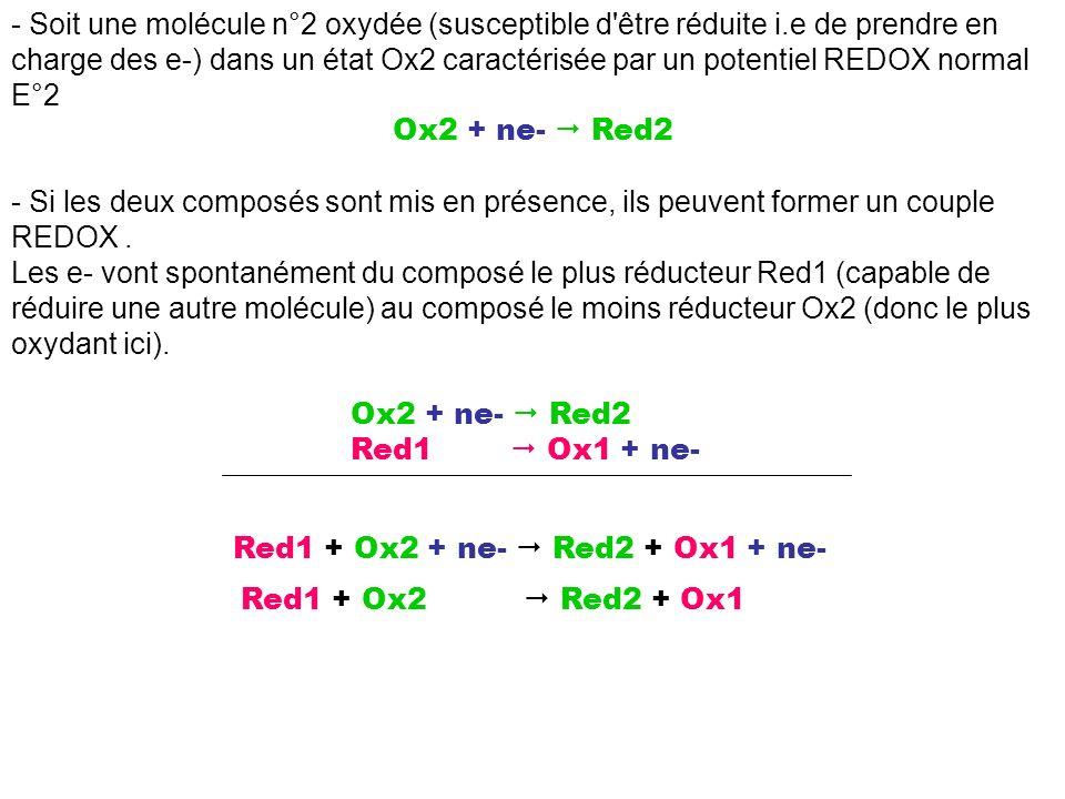 - Soit une molécule n°2 oxydée (susceptible d être réduite i