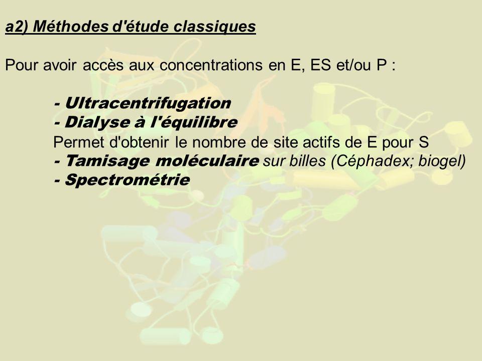 a2) Méthodes d étude classiques