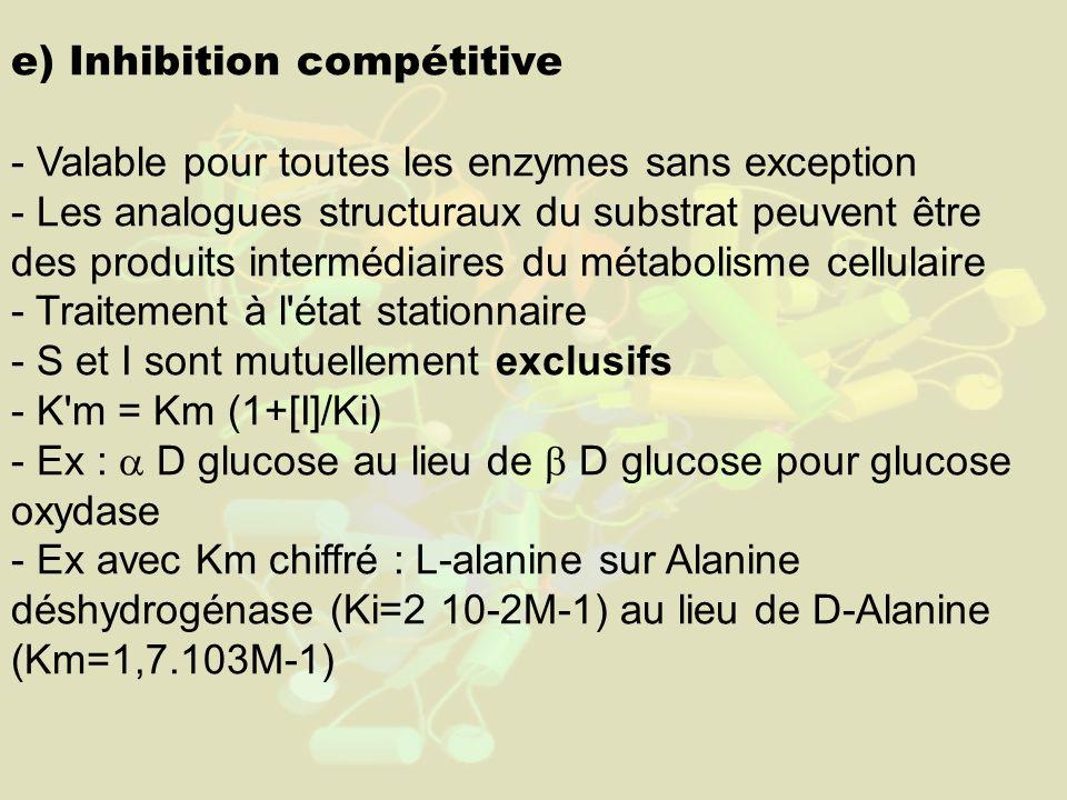 e) Inhibition compétitive
