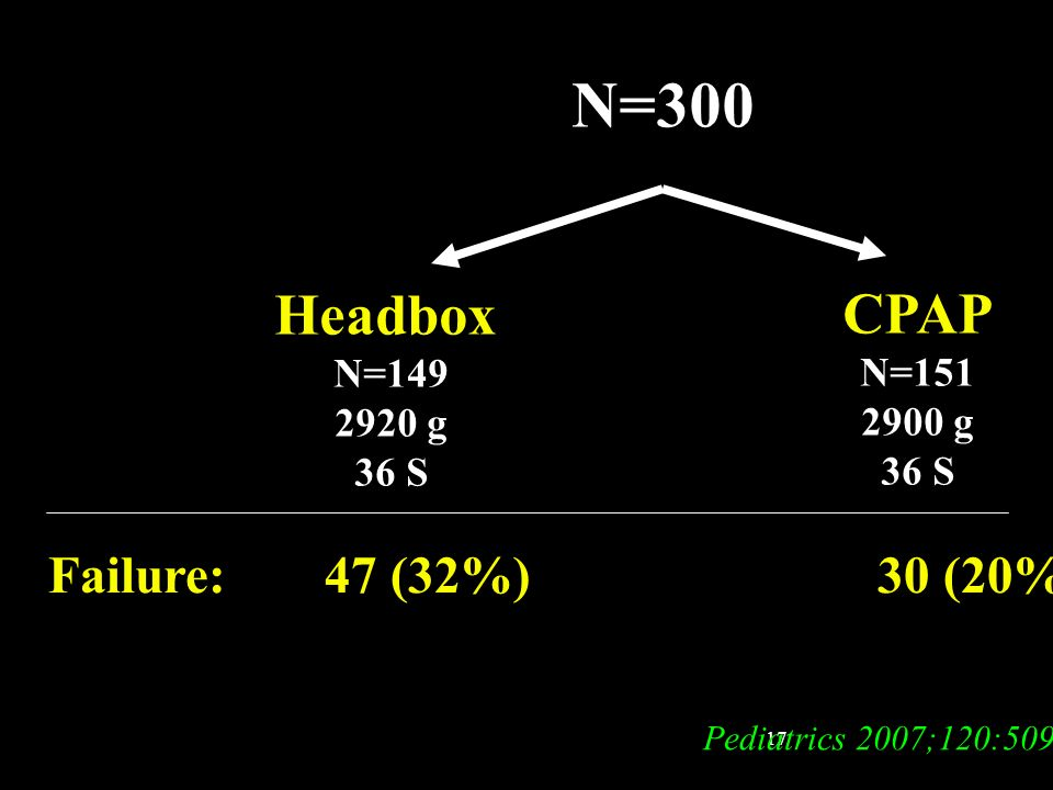 N=300 Headbox CPAP Failure: 47 (32%) 30 (20%)* N=149 N=151 2920 g