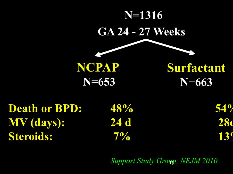 NCPAP Surfactant N=1316 GA 24 - 27 Weeks N=653 N=663