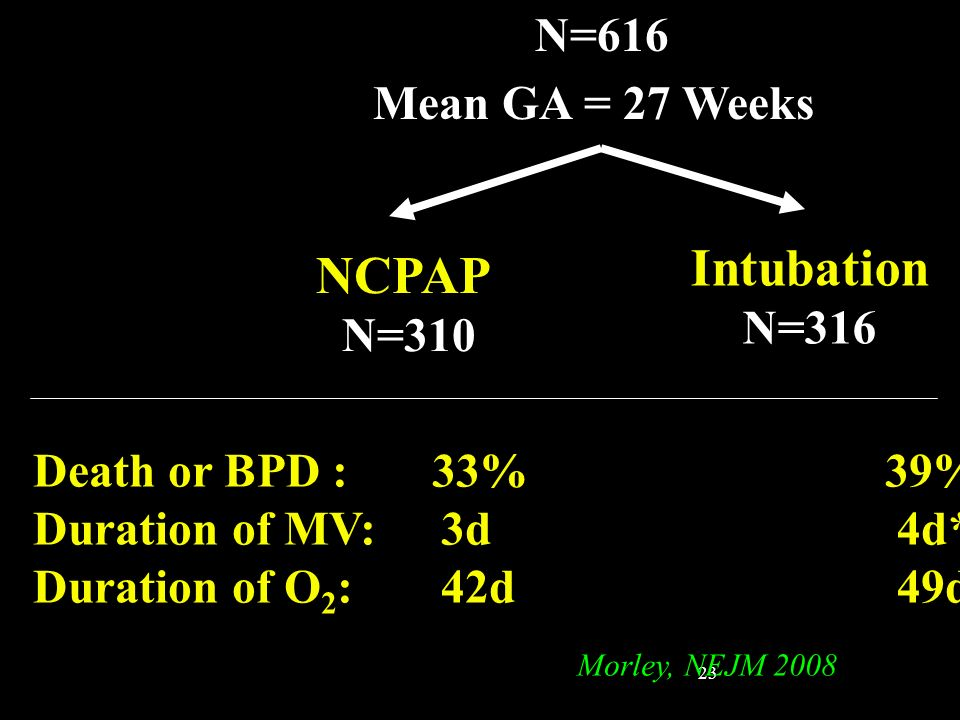 Intubation NCPAP N=616 Mean GA = 27 Weeks N=316 N=310