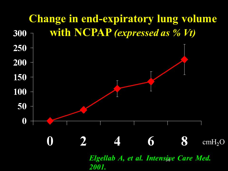 Change in end-expiratory lung volume with NCPAP (expressed as % Vt)