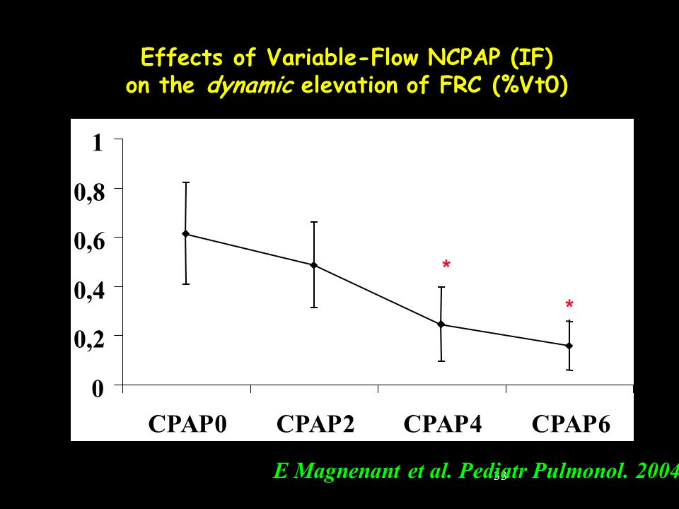 Effects of Variable-Flow NCPAP (IF)
