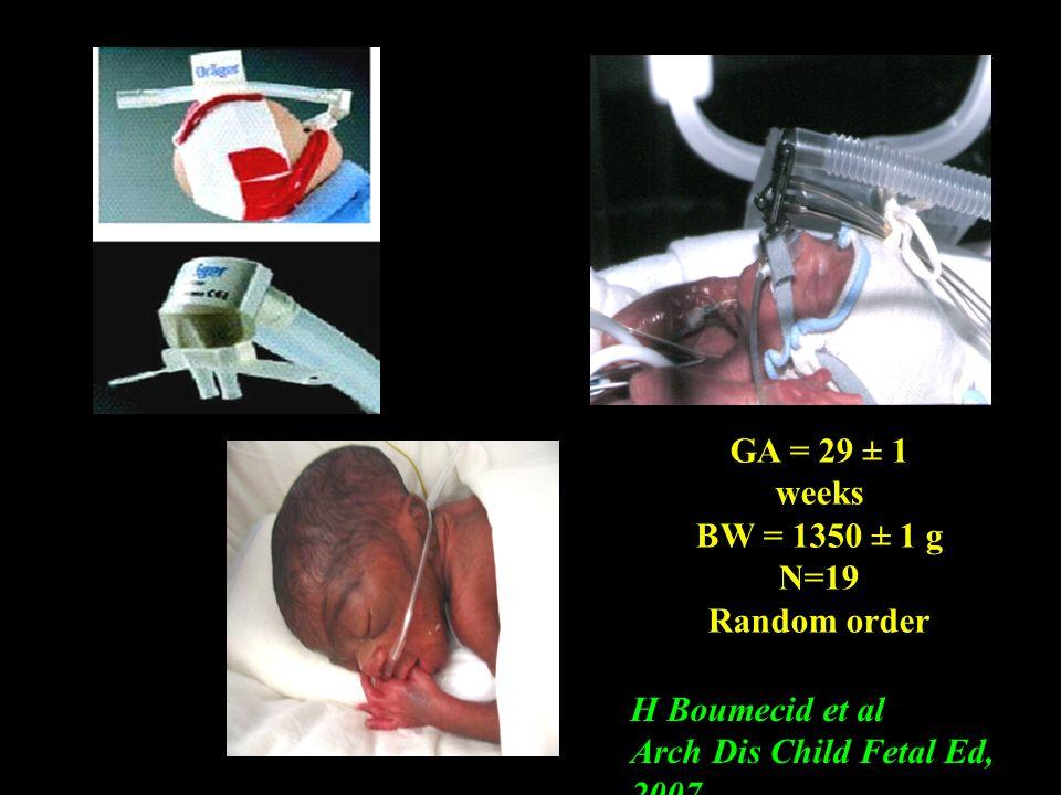 GA = 29 ± 1 weeks BW = 1350 ± 1 g N=19 Random order H Boumecid et al Arch Dis Child Fetal Ed, 2007