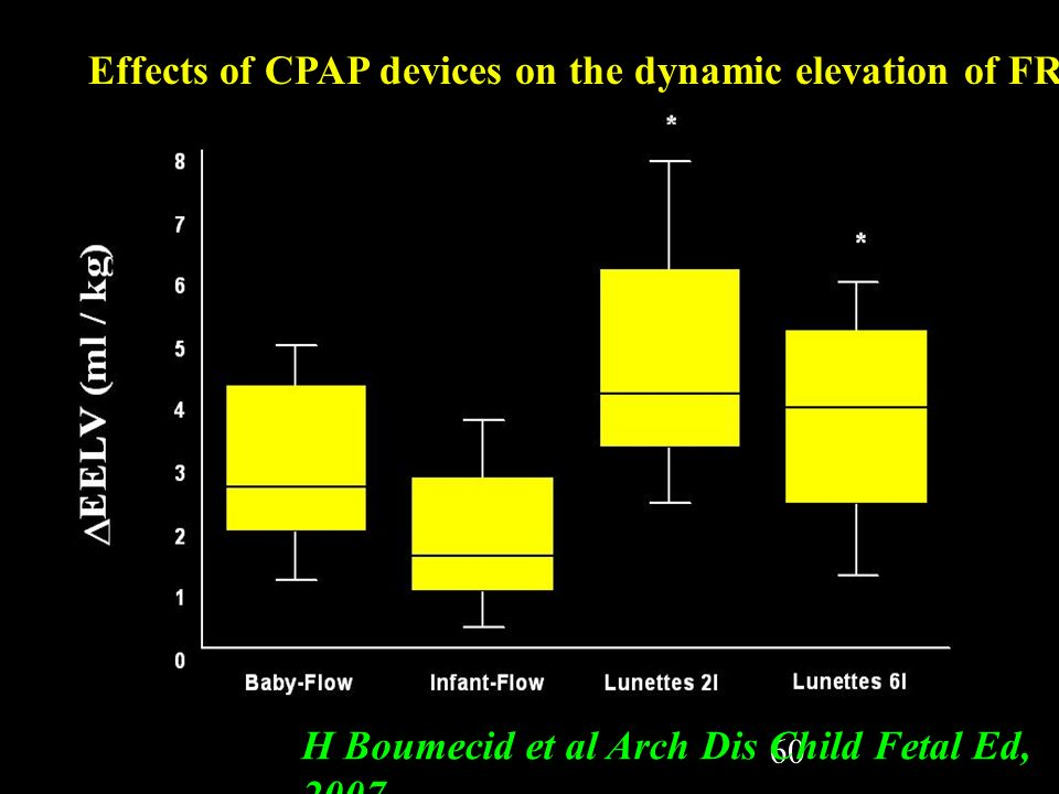Effects of CPAP devices on the dynamic elevation of FRC
