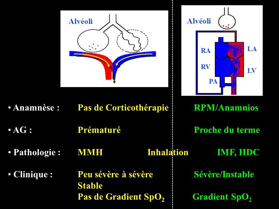 Anamnèse : Pas de Corticothérapie RPM/Anamnios