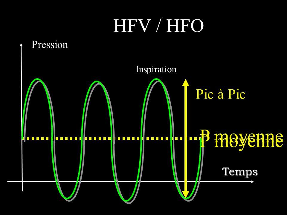 HFV / HFO Pression Inspiration Pic à Pic P moyenne P moyenne Temps
