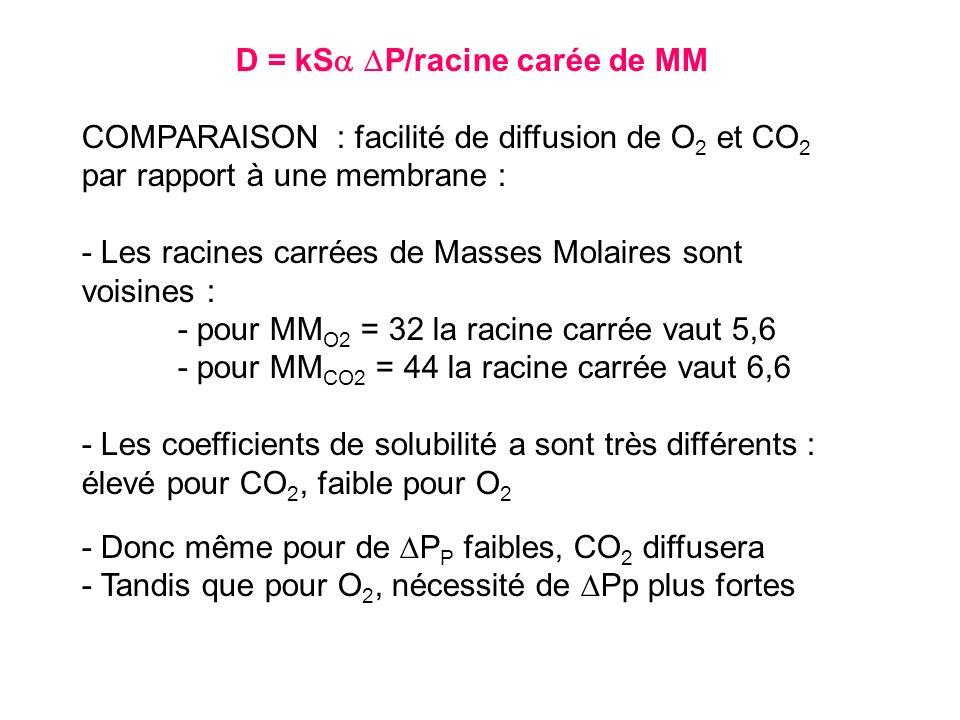 D = kSa DP/racine carée de MM