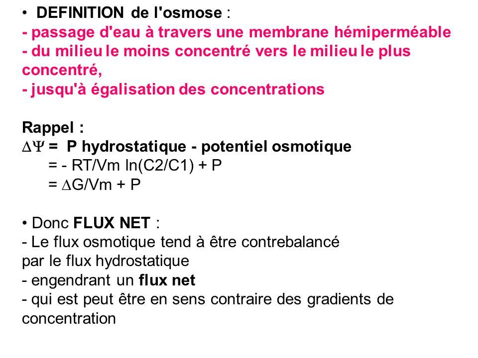 DEFINITION de l osmose :