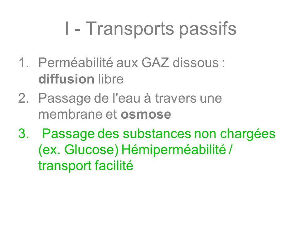 I - Transports passifs Perméabilité aux GAZ dissous : diffusion libre