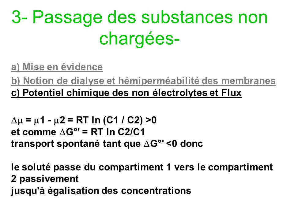 3- Passage des substances non chargées-