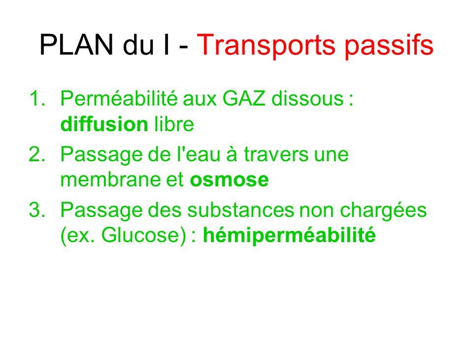 PLAN du I - Transports passifs