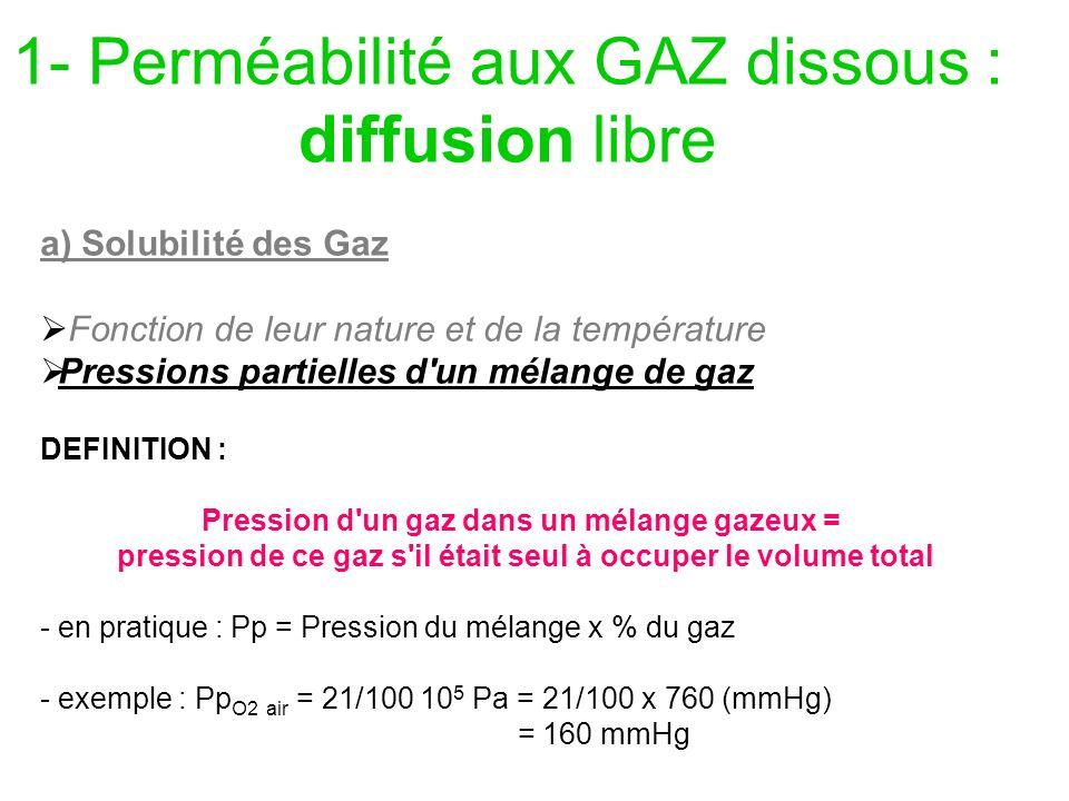 1- Perméabilité aux GAZ dissous : diffusion libre