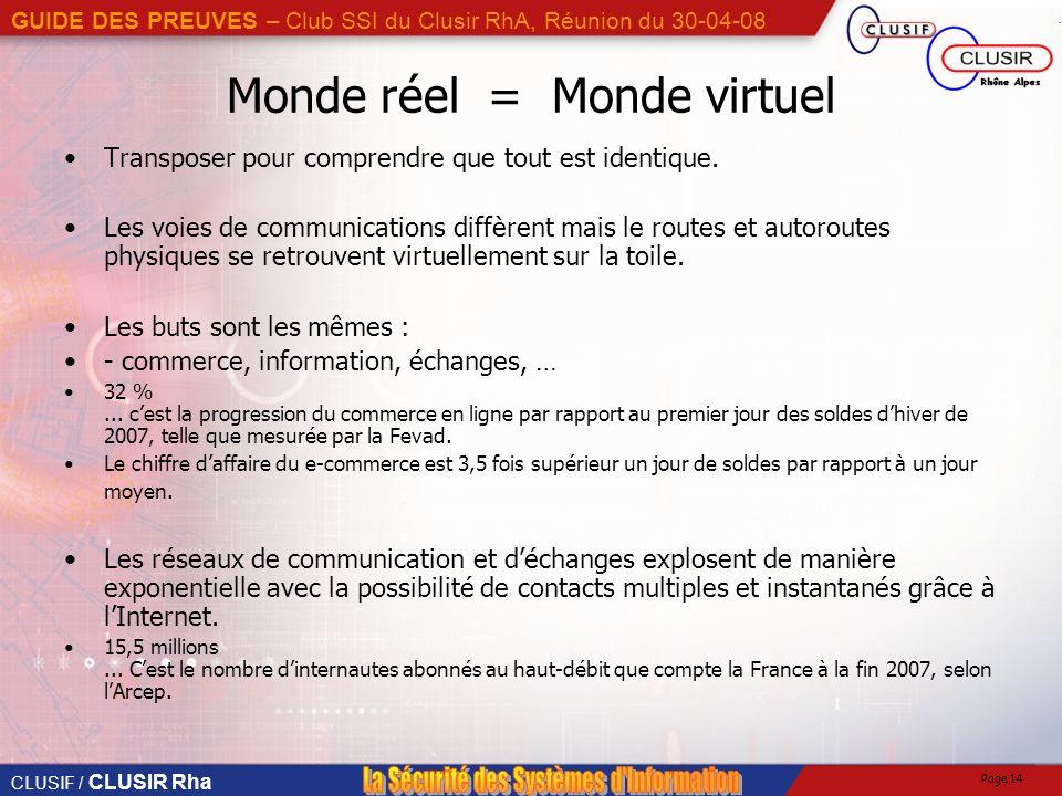 Monde réel = Monde virtuel