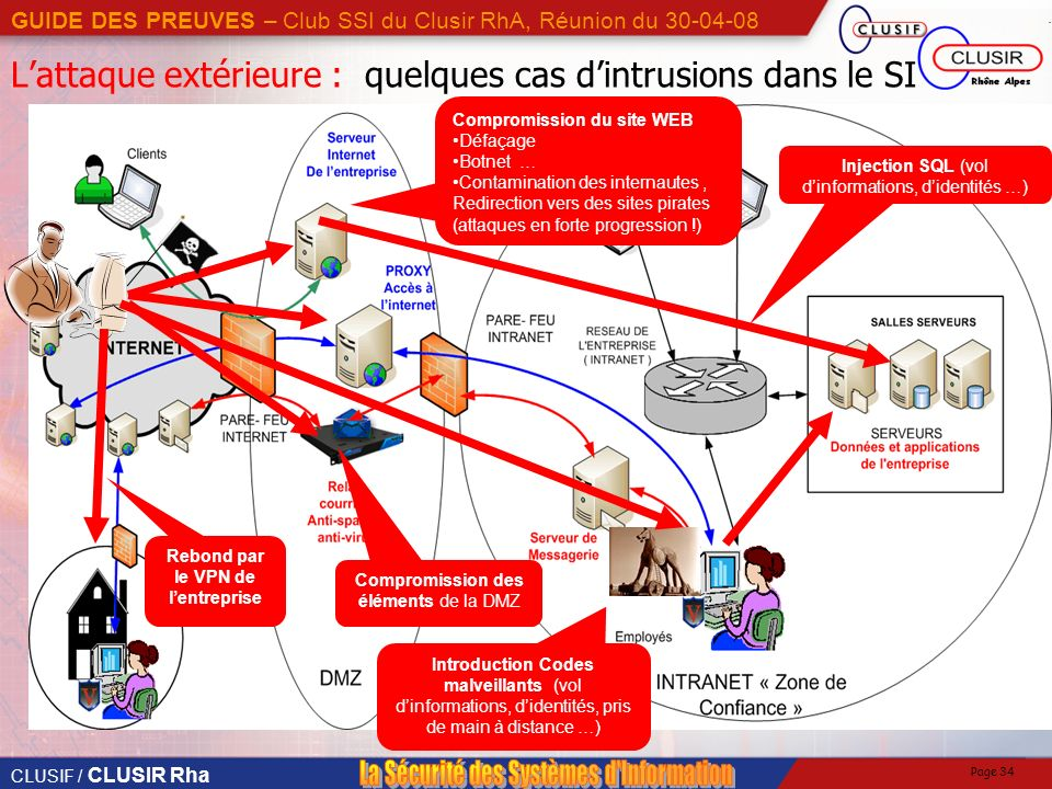 L'attaque extérieure : quelques cas d'intrusions dans le SI