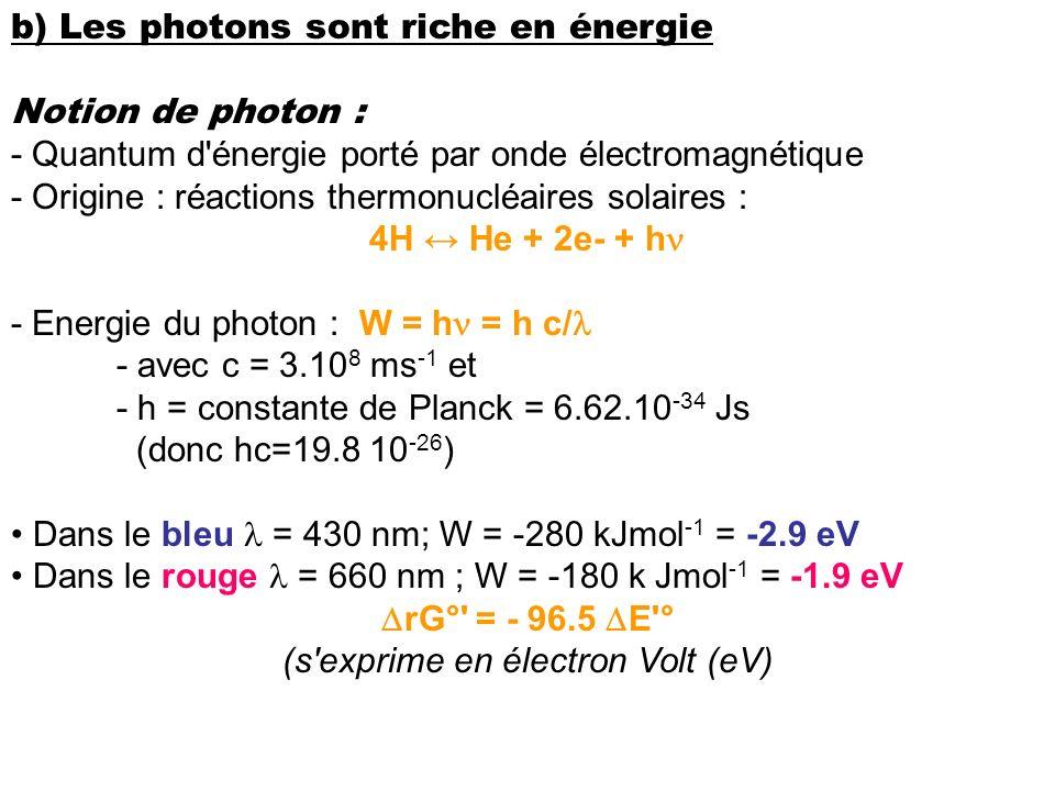 (s exprime en électron Volt (eV)