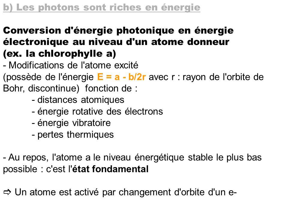 b) Les photons sont riches en énergie