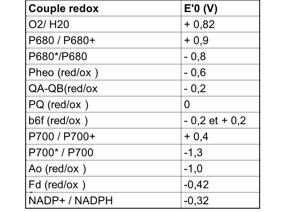 Couple redox E 0 (V) O2/ H20 + 0,82 P680 / P680+ + 0,9 P680*/P680