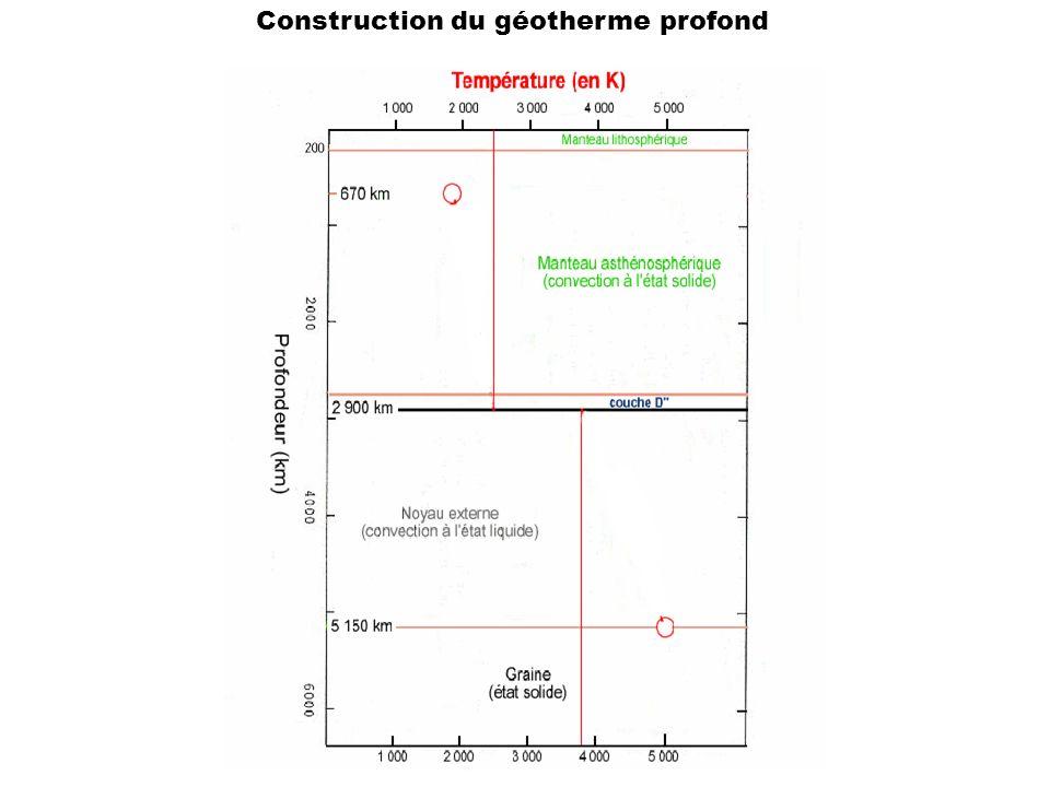 Construction du géotherme profond