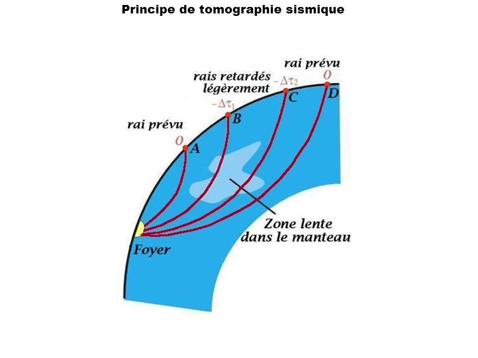Principe de tomographie sismique