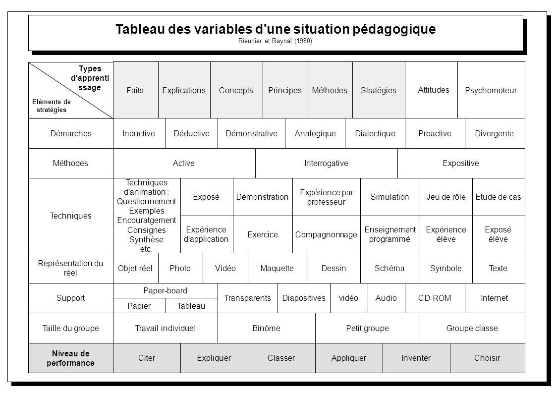 Tableau des variables d une situation pédagogique