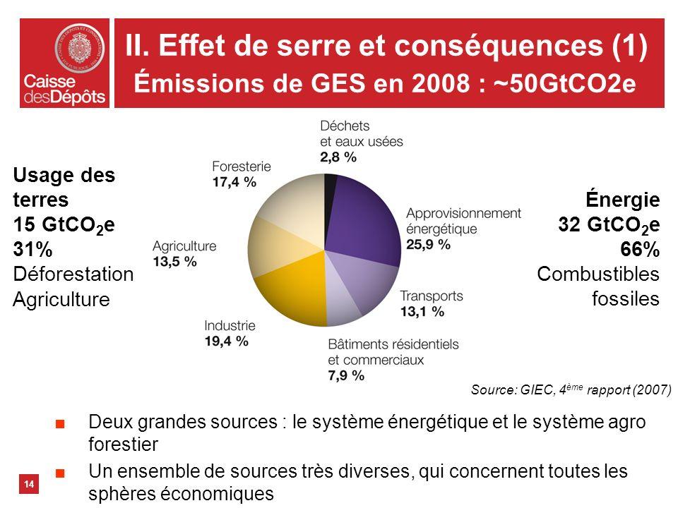 II. Effet de serre et conséquences (1) Émissions de GES en 2008 : ~50GtCO2e