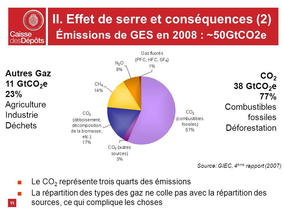 II. Effet de serre et conséquences (2) Émissions de GES en 2008 : ~50GtCO2e