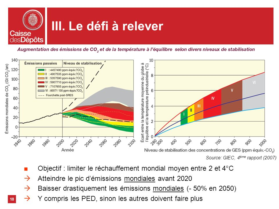 III. Le défi à releverSource: GIEC, 4ème rapport (2007) Objectif : limiter le réchauffement mondial moyen entre 2 et 4°C.