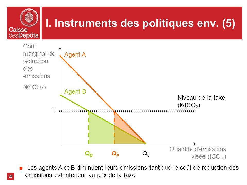 I. Instruments des politiques env. (5)