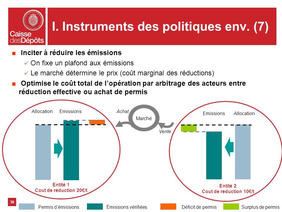 I. Instruments des politiques env. (7)