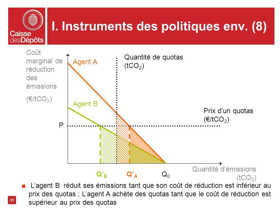 I. Instruments des politiques env. (8)