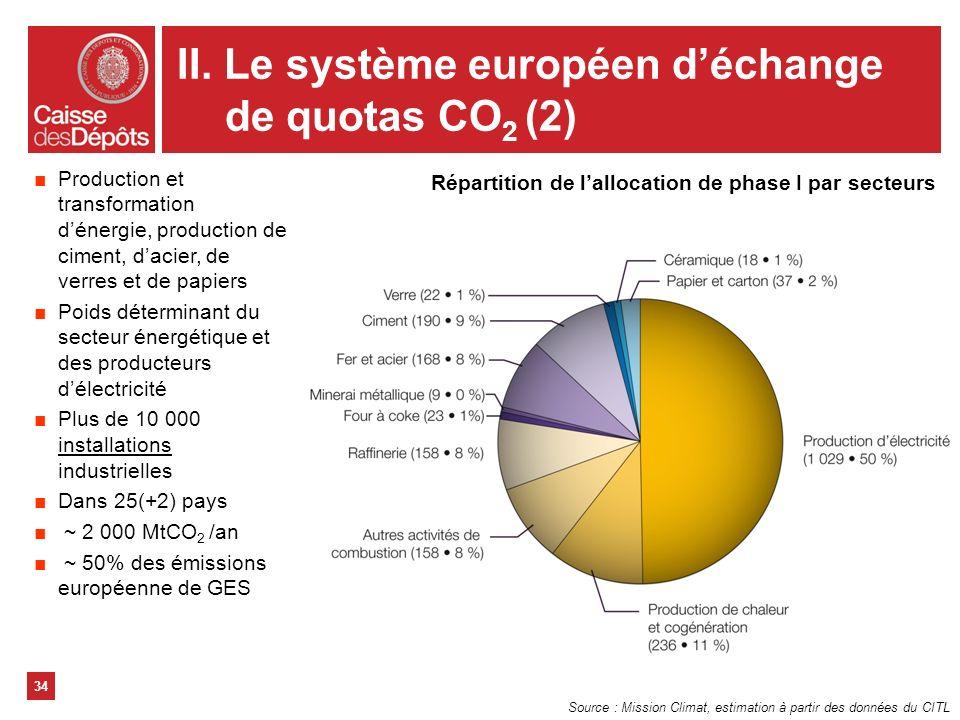 II. Le système européen d'échange de quotas CO2 (2)