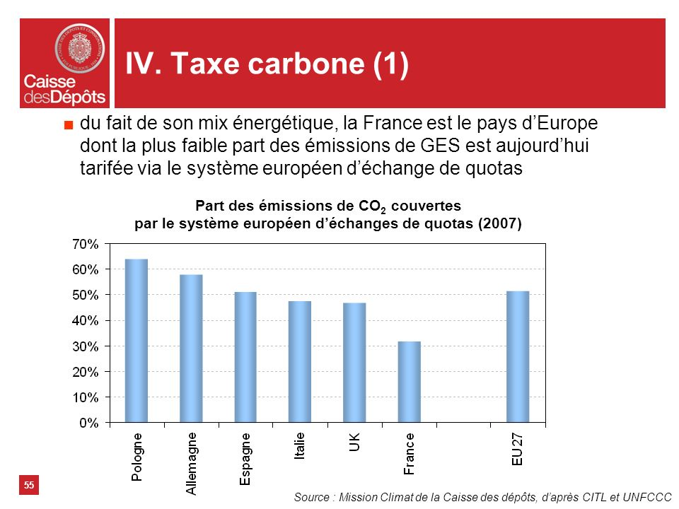 IV. Taxe carbone (1)