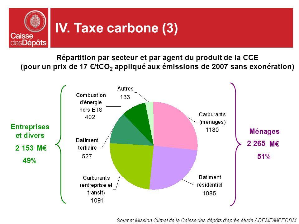 Répartition par secteur et par agent du produit de la CCE