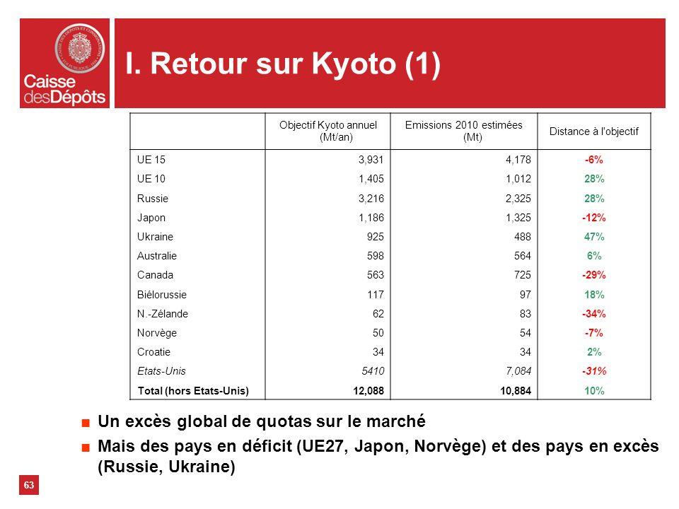 I. Retour sur Kyoto (1) Un excès global de quotas sur le marché