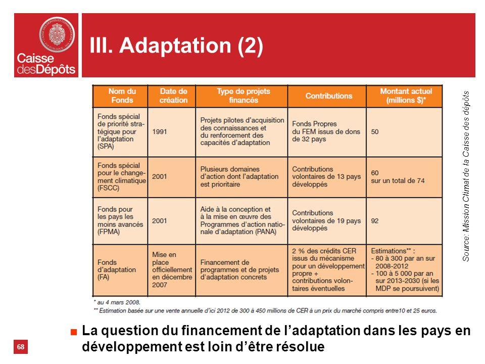 III. Adaptation (2) Source: Mission Climat de la Caisse des dépôts.