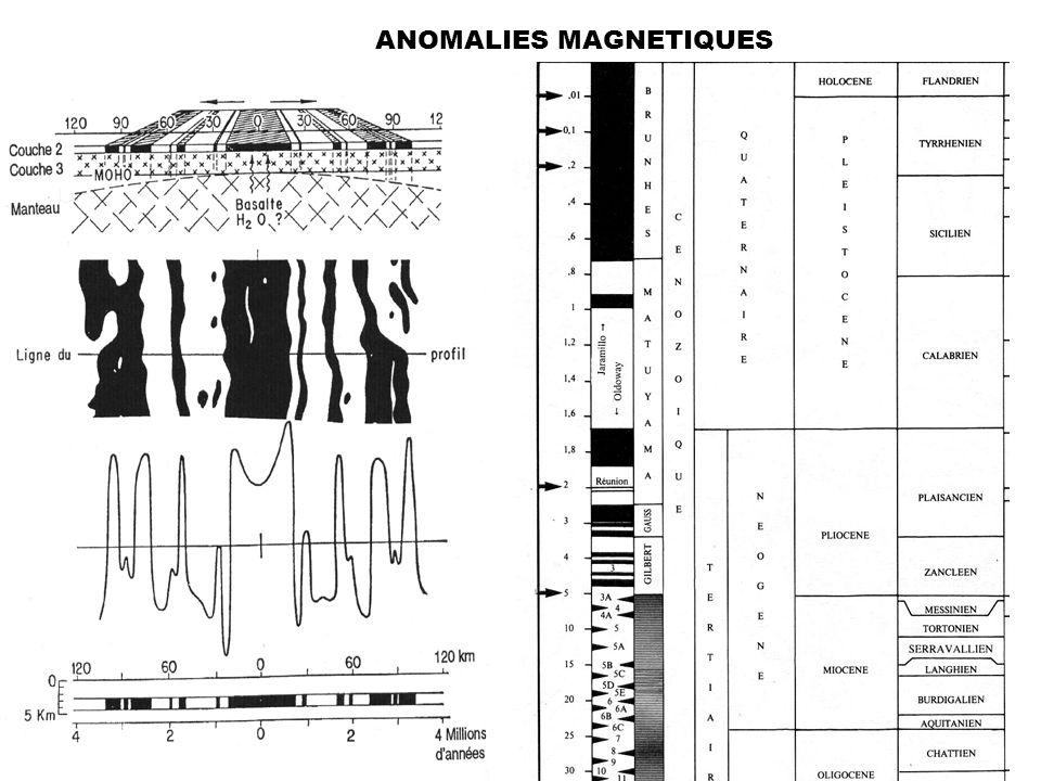 ANOMALIES MAGNETIQUES