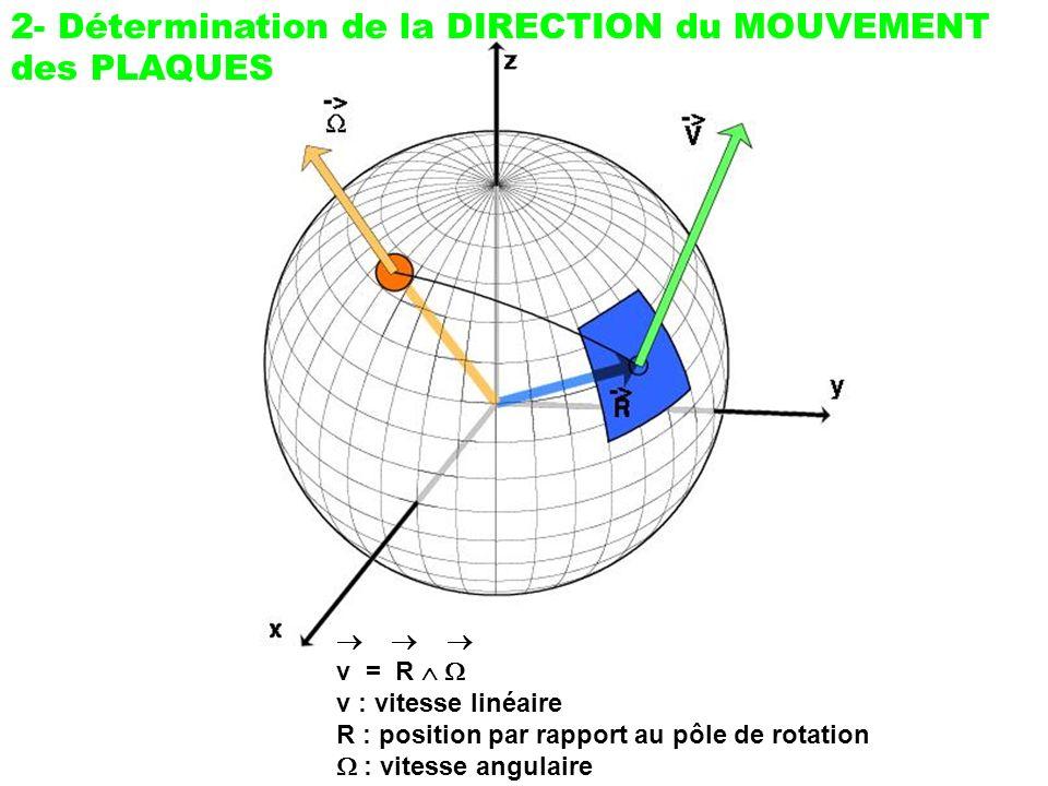 2- Détermination de la DIRECTION du MOUVEMENT des PLAQUES