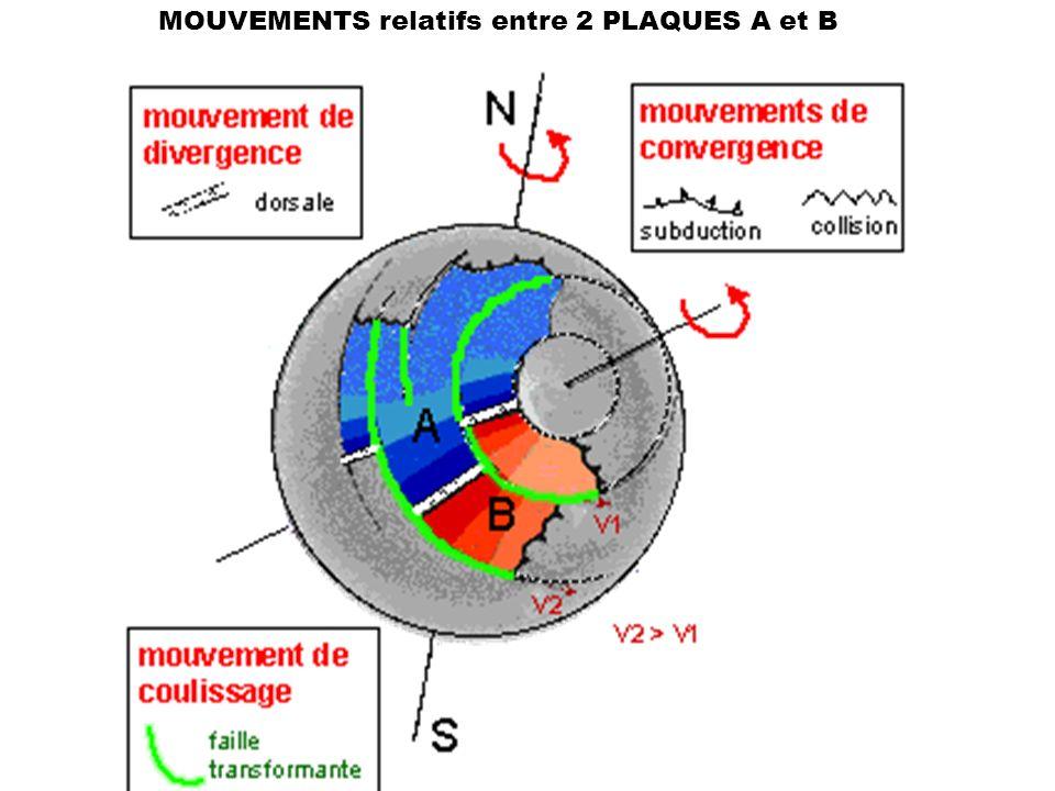 MOUVEMENTS relatifs entre 2 PLAQUES A et B