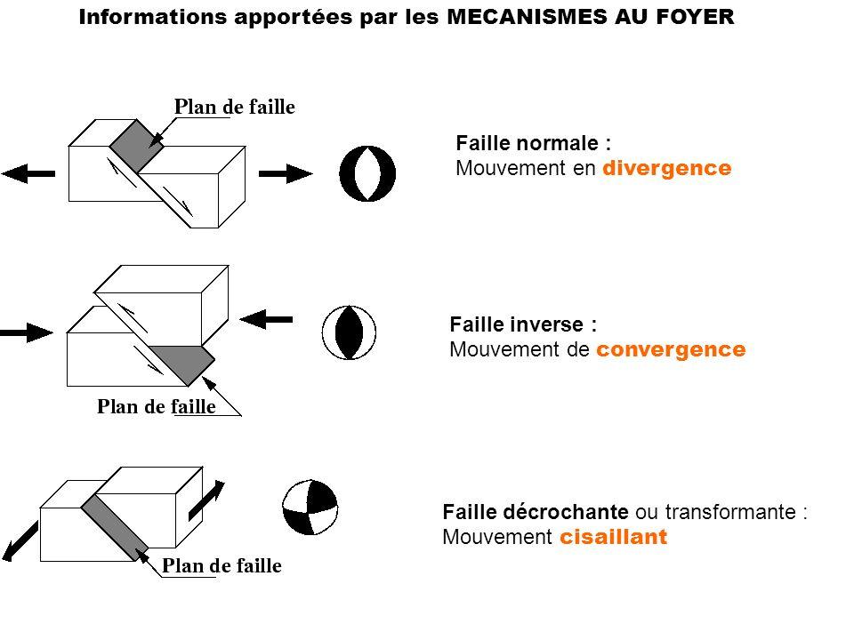 Informations apportées par les MECANISMES AU FOYER