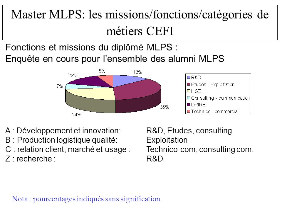 Master MLPS: les missions/fonctions/catégories de métiers CEFI