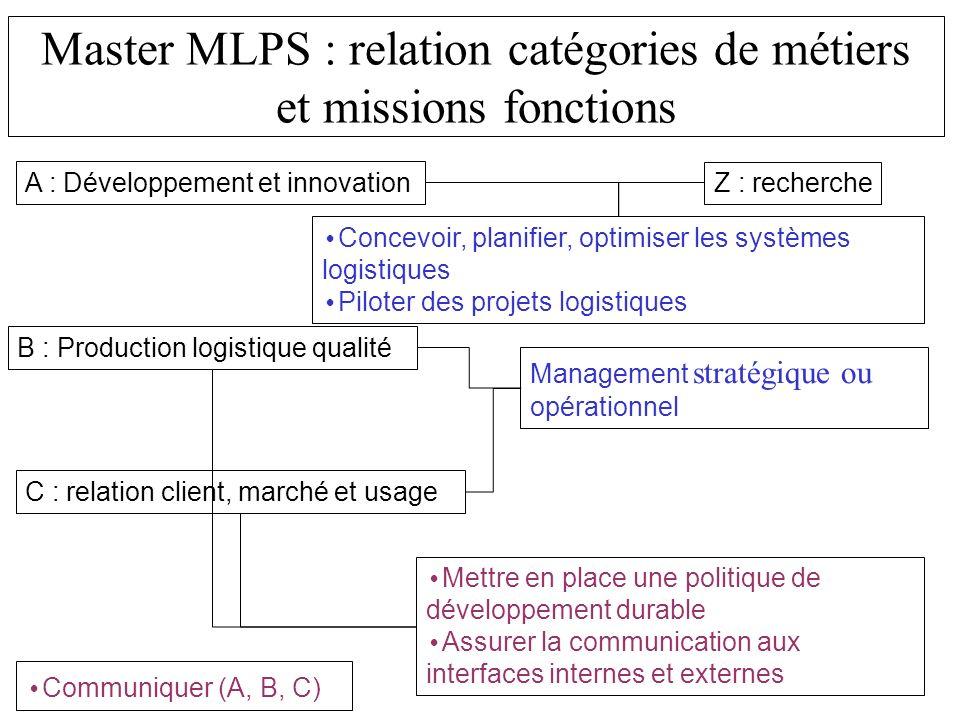 Master MLPS : relation catégories de métiers et missions fonctions